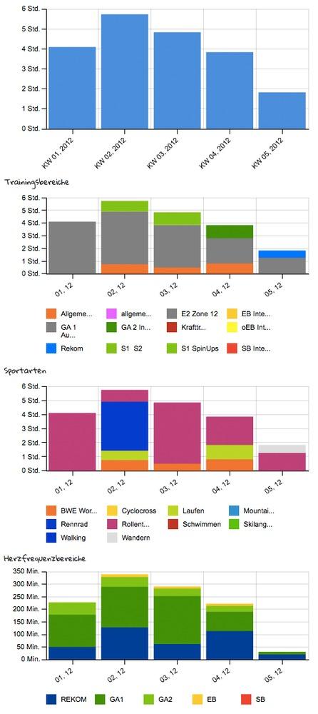 Trainingskilometerstand_januar