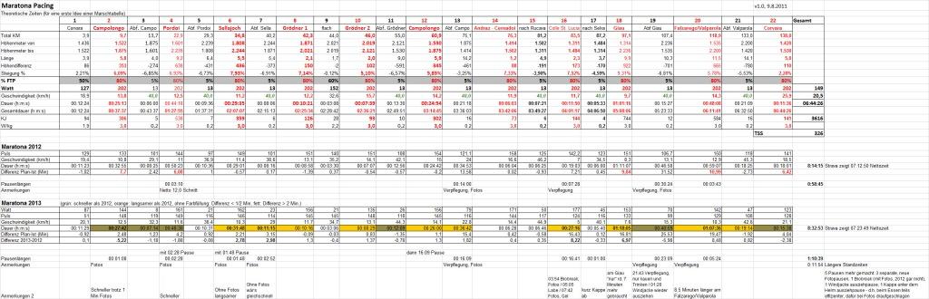 Maratona Pacing Sheet und Vergleich 2012, 2013 (Klicken, um die Tabelle in Originalgröße zu betrachten)