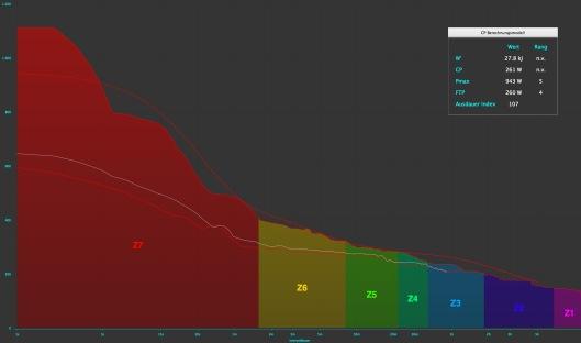 Critical Power Kurven der Runde 1 (hellgrau) und der Doppelrunde 2 und 3 (rot) vor der Maximalkurve der letzten drei Monate (Golden Cheetah Auswertung)