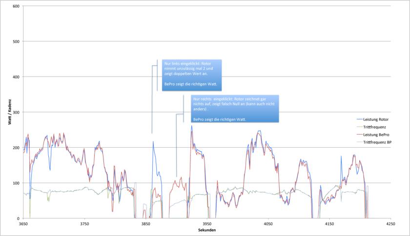 rotor_bepro_fahrt1_chart