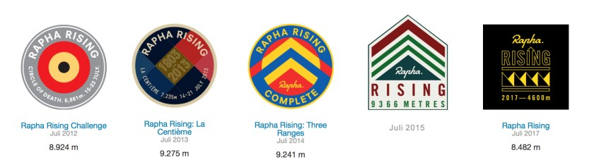 Meine virtuelle #RaphaRising Roundel Collection.