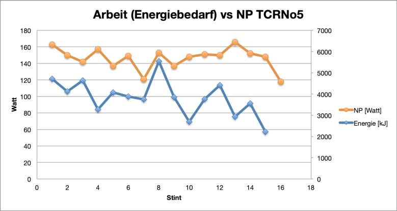 Diagr_Energiebedarf_vs_NP_2017