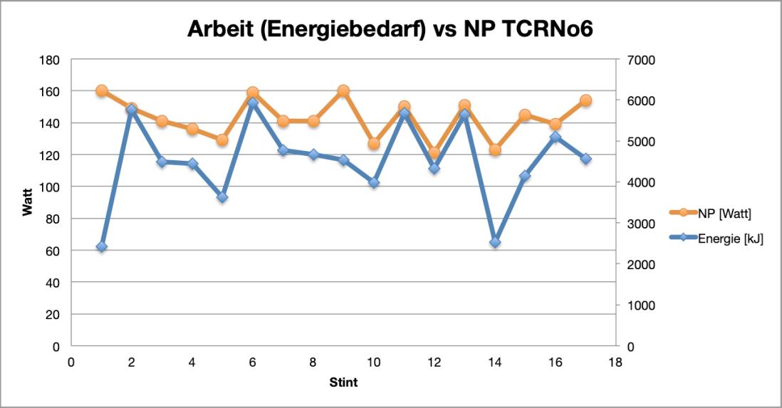 Diagr_Energiebedarf_vs_NP_2018