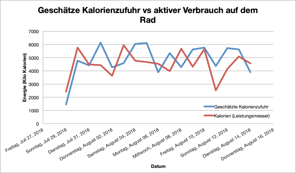 Fuel_Zufuhr_vs_Bedarf